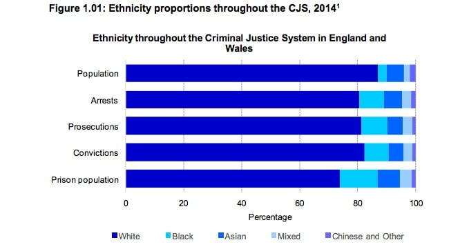UK Crime Statistics By Race