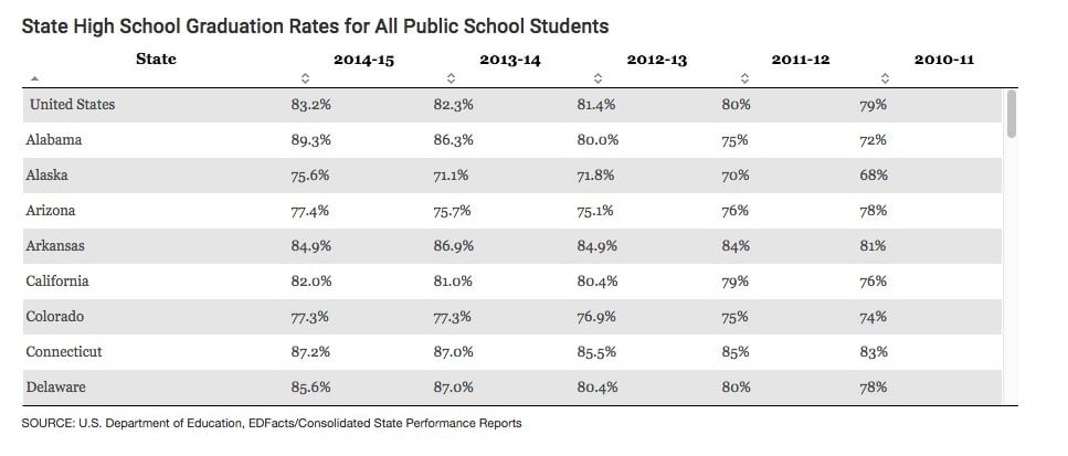 High School Completion Rates All Income Levels