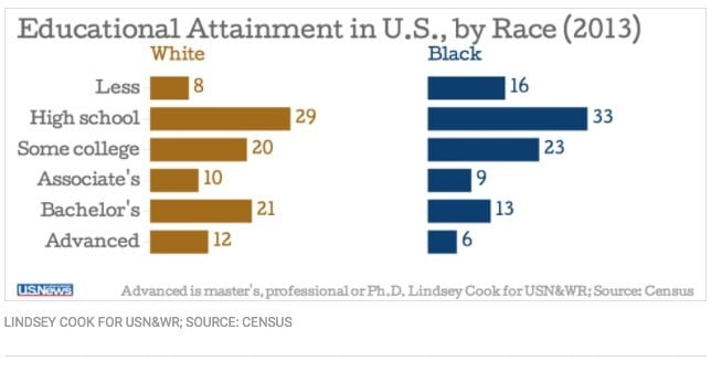 Black vs White Education Attainment
