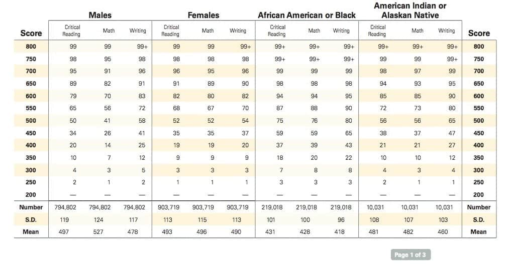 average sat scores black students