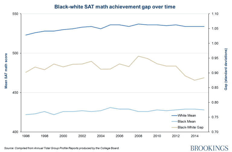 Brookings Report showing ap in Black vs White SAT Scores