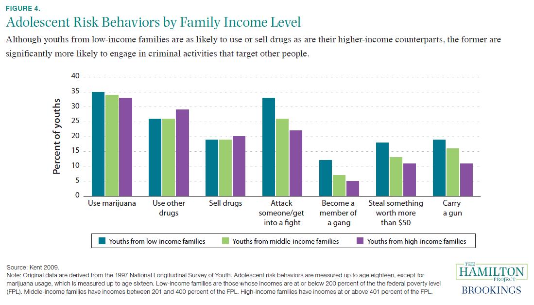 Crime Risk By Income Level