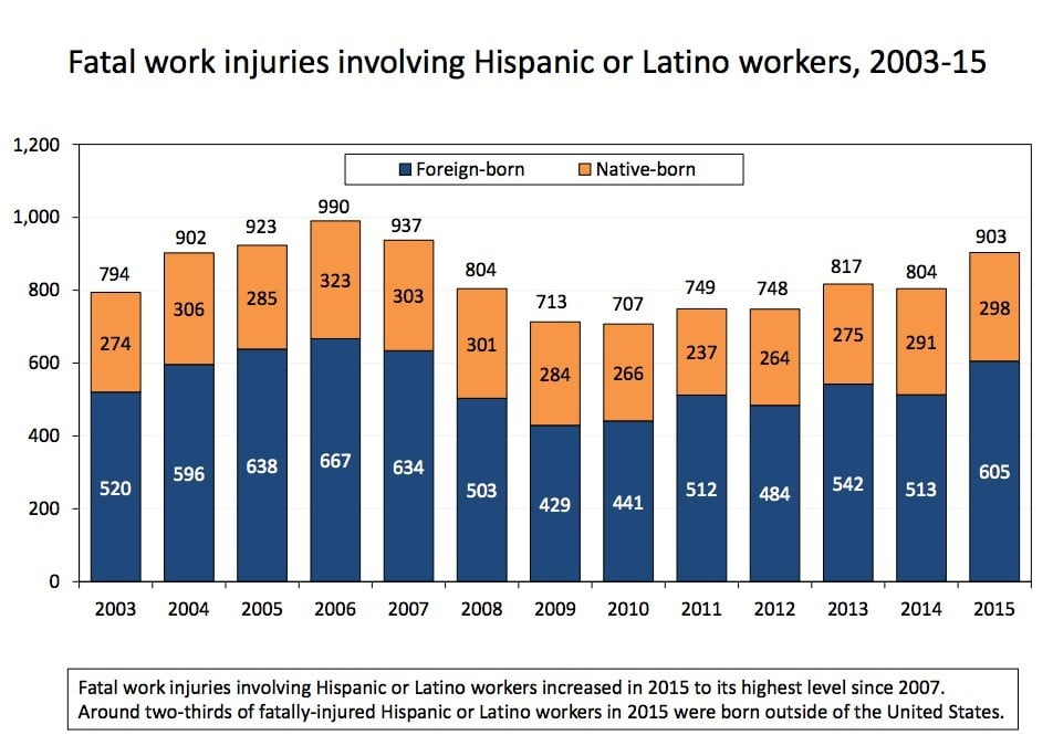 Hispanic Workplace Fatality Statistics