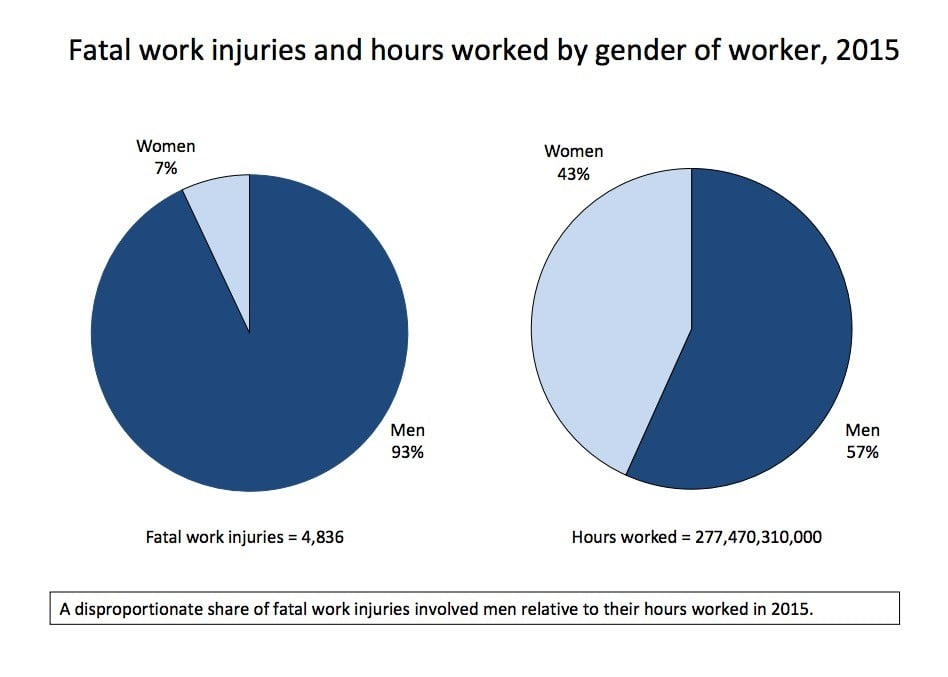 Workplace Fatalities by Gender